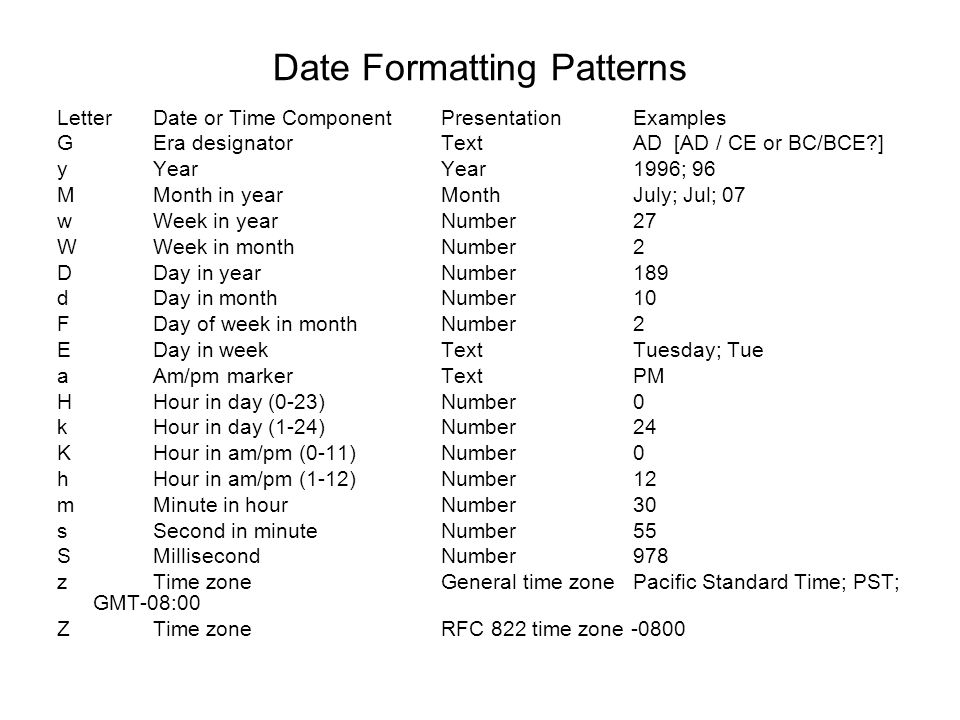 Date Formatting Patterns Letter Date or Time Component Presentation Examples G Era designator TextAD [AD / CE or BC/BCE?] y Year Year 1996; 96 M Month in year Month July; Jul; 07 w Week in year Number 27 W Week in month Number 2 D Day in year Number 189 d Day in month Number 10 F Day of week in month Number 2 E Day in week Text Tuesday; Tue a Am/pm marker Text PM H Hour in day (0-23) Number 0 k Hour in day (1-24) Number 24 K Hour in am/pm (0-11) Number 0 h Hour in am/pm (1-12) Number 12 m Minute in hour Number 30 s Second in minute Number 55 S Millisecond Number 978 z Time zone General time zone Pacific Standard Time; PST; GMT-08:00 Z Time zone RFC 822 time zone -0800