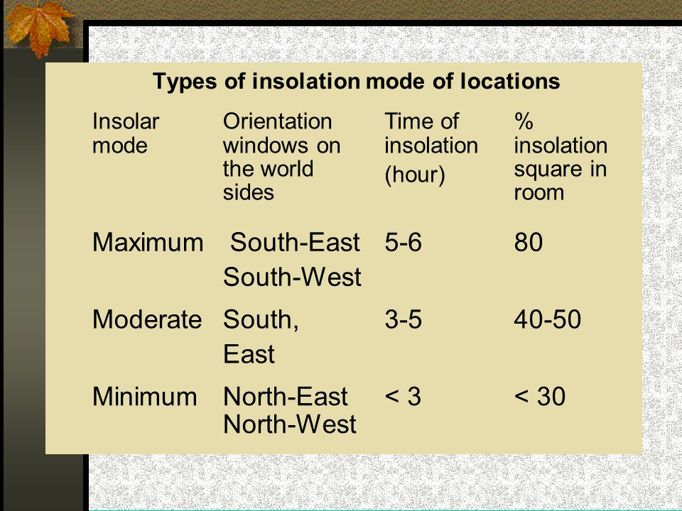 Types of insolation mode of locations Insolar mode Orientation windows on the world sides Time of insolation (hour) % insolation square in room Maximum South-East South-West 5-680 ModerateSouth, East 3-540-50 MinimumNorth-East North-West < 3< 30