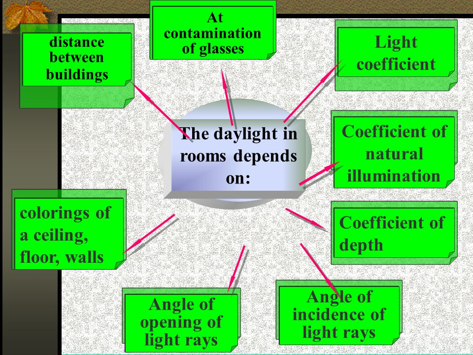 The daylight in rooms depends on: Light coefficient At contamination of glasses colorings of a ceiling, floor, walls Angle of opening of light rays Angle of incidence of light rays Coefficient of depth Coefficient of natural illumination distance between buildings