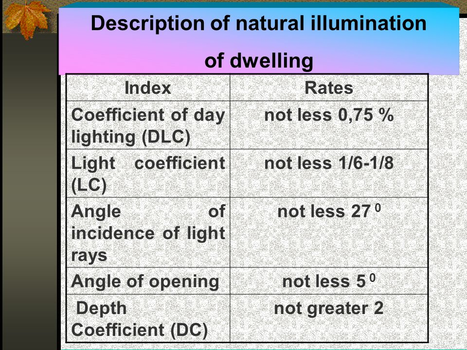 Description of natural illumination of dwelling IndexRates Coefficient of day lighting (DLC) not less 0,75 % Light coefficient (LC) not less 1/6-1/8 Angle of incidence of light rays not less 27 0 Angle of openingnot less 5 0 Depth Coefficient (DC) not greater 2