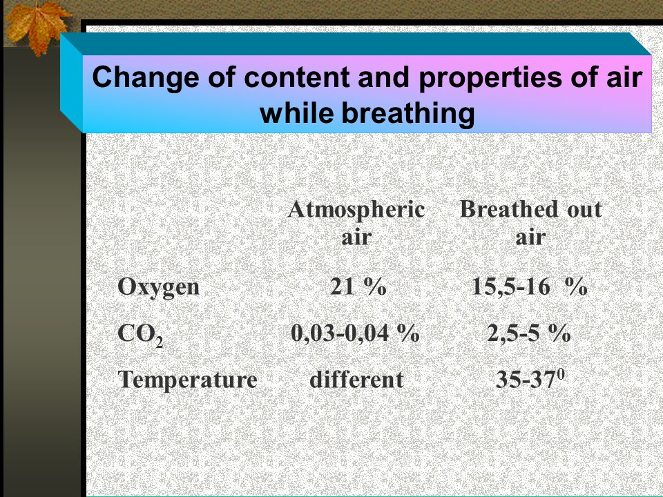 Change of content and properties of air while breathing Atmospheric air Breathed out air Oxygen 21 %15,5-16 % СО 2 0,03-0,04 %2,5-5 % Temperaturedifferent35-37 0