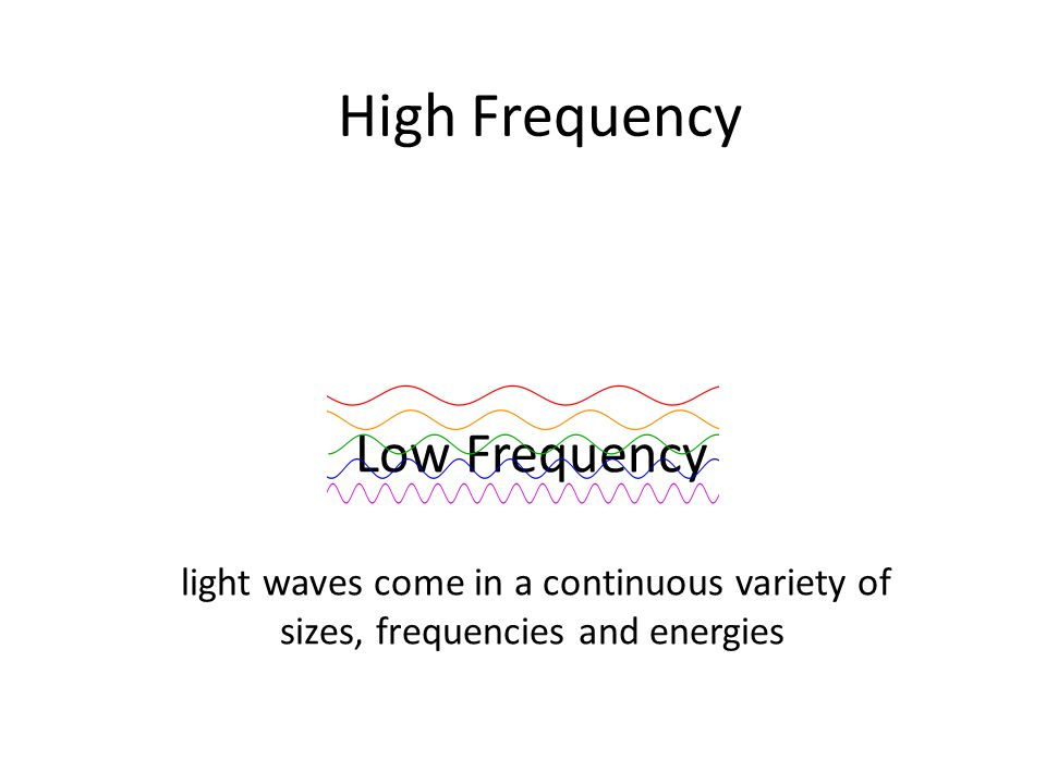 Low Frequency light waves come in a continuous variety of sizes, frequencies and energies High Frequency