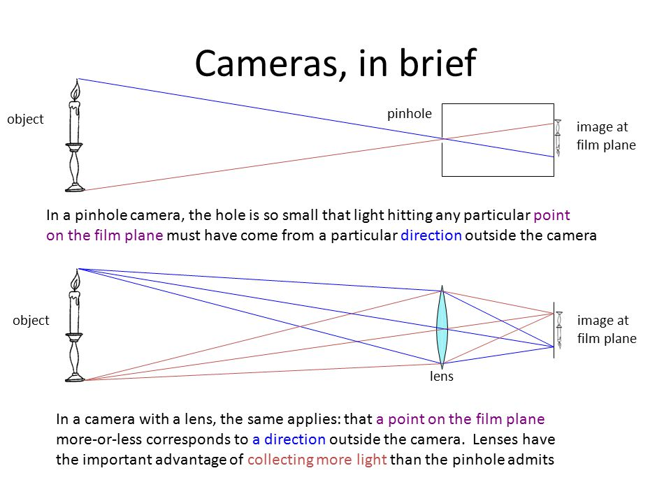 Cameras, in brief In a pinhole camera, the hole is so small that light hitting any particular point on the film plane must have come from a particular