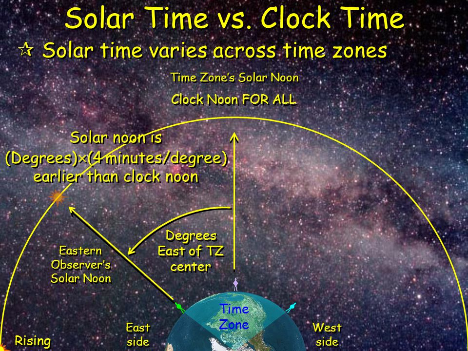 Solar Time vs. Clock Time  Solar time varies across time zones East side West side Eastern Observer's Solar Noon Time Zone Rising Clock Noon FOR ALL