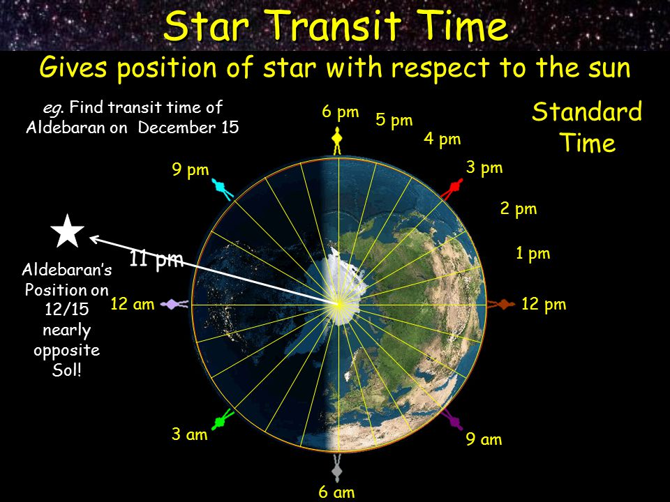 Star Transit Time Gives position of star with respect to the sun 12 pm 9 pm 6 pm 3 pm 9 am 12 am 6 am 3 am 2 pm 1 pm 4 pm 5 pm eg. Find transit time o