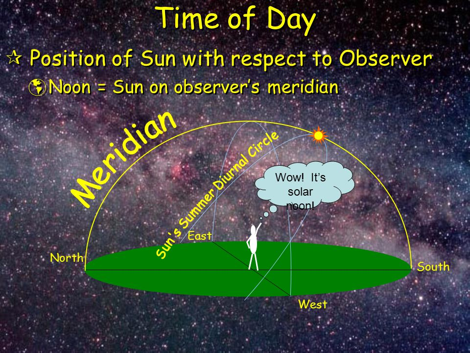 Time of Day  Position of Sun with respect to Observer  Noon = Sun on observer's meridian  Position of Sun with respect to Observer  Noon = Sun on
