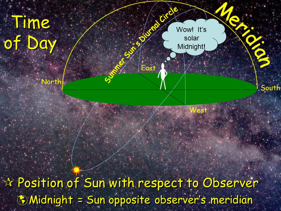 Time of Day  Position of Sun with respect to Observer  Midnight = Sun opposite observer's meridian  Position of Sun with respect to Observer  Midn