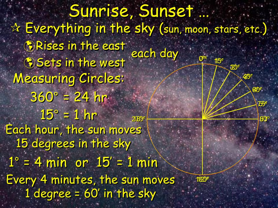 Sunrise, Sunset …  Everything in the sky ( sun, moon, stars, etc. )  Rises in the east  Sets in the west  Everything in the sky ( sun, moon, stars