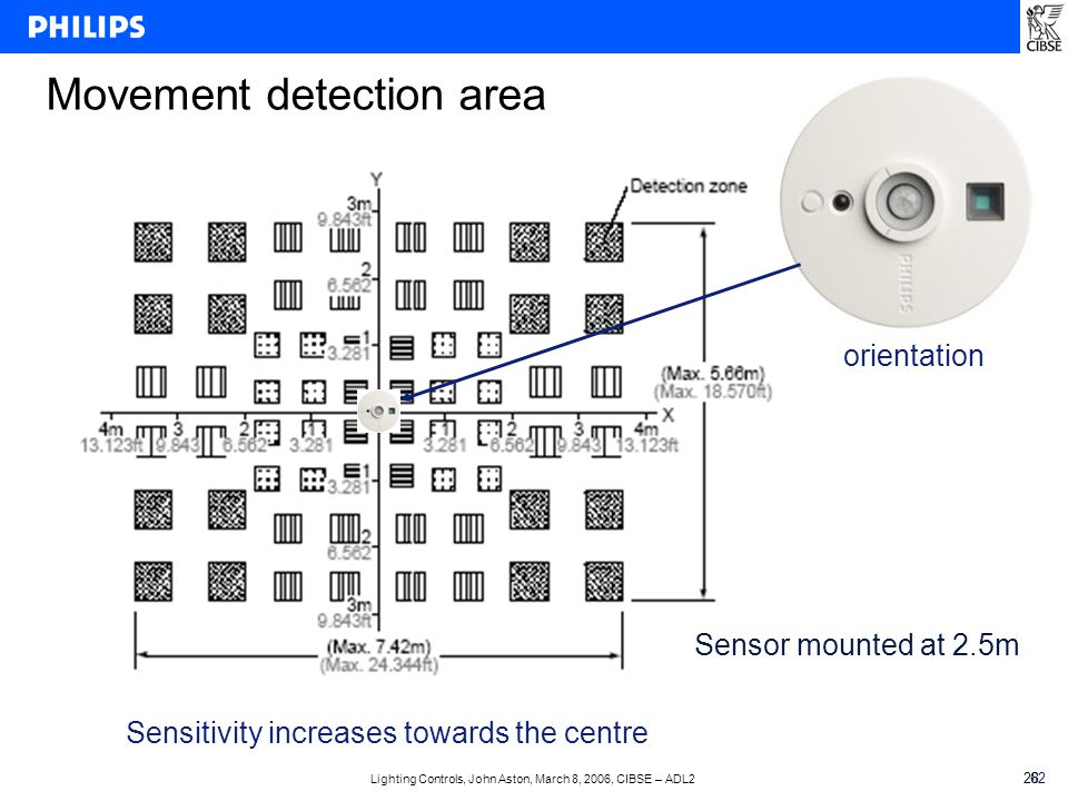 Lighting Controls, John Aston, March 8, 2006, CIBSE – ADL2 2862 Movement detection area Sensor mounted at 2.5m orientation Sensitivity increases towards the centre