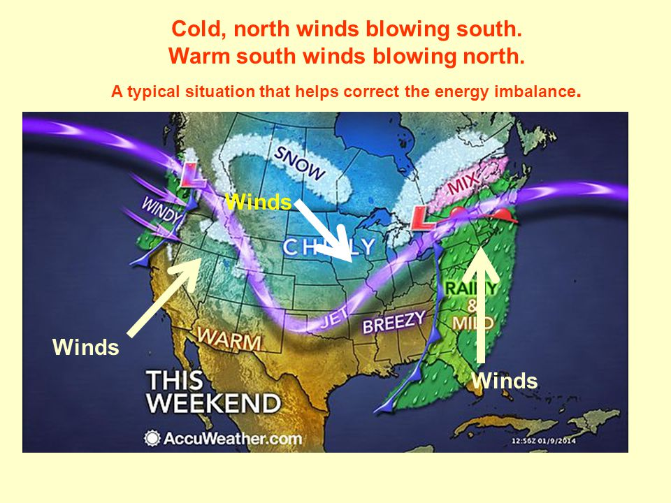 Cold, north winds blowing south. Warm south winds blowing north.