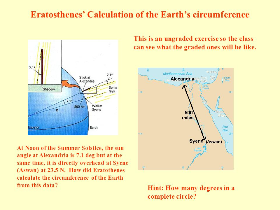 Eratosthenes' Calculation of the Earth's circumference At Noon of the Summer Solstice, the sun angle at Alexandria is 7.1 deg but at the same time, it is directly overhead at Syene (Aswan) at 23.5 N.