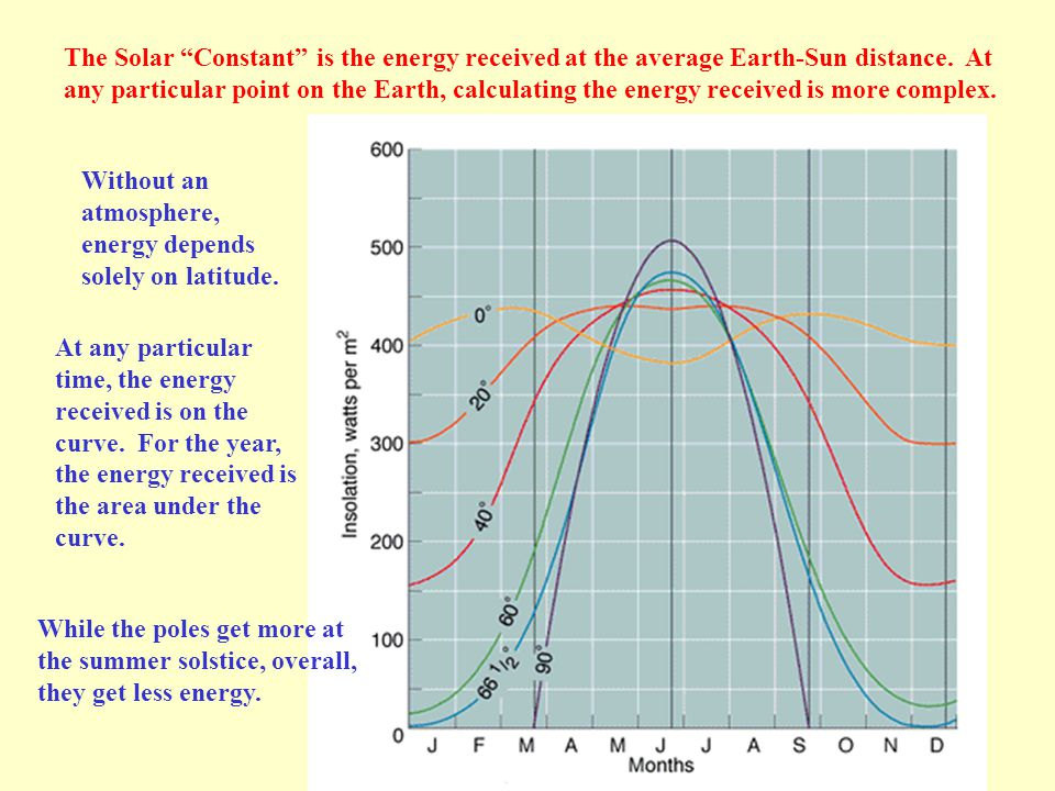 "The Solar ""Constant"" is the energy received at the average Earth-Sun distance. At any particular point on the Earth, calculating the energy received i"