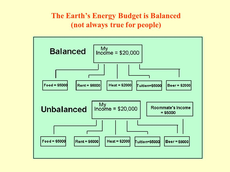 The Earth's Energy Budget is Balanced (not always true for people)