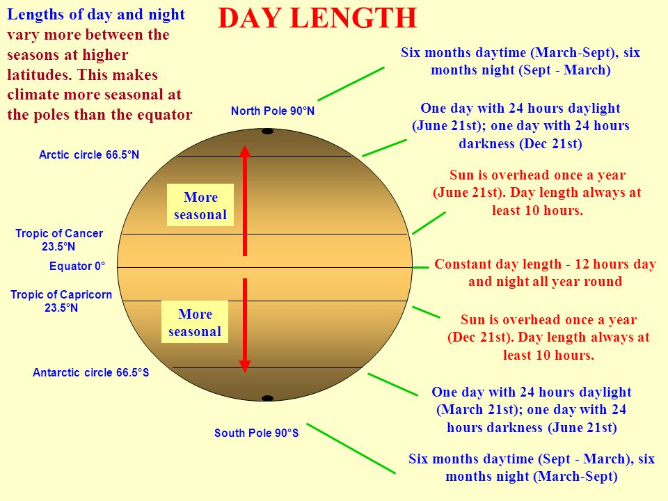 DAY LENGTH Antarctic circle 66.5°S Arctic circle 66.5°N North Pole 90°N South Pole 90°S Equator 0° Tropic of Cancer 23.5°N Tropic of Capricorn 23.5°N Six months daytime (March-Sept), six months night (Sept - March) Six months daytime (Sept - March), six months night (March-Sept) One day with 24 hours daylight (June 21st); one day with 24 hours darkness (Dec 21st) One day with 24 hours daylight (March 21st); one day with 24 hours darkness (June 21st) Sun is overhead once a year (June 21st).