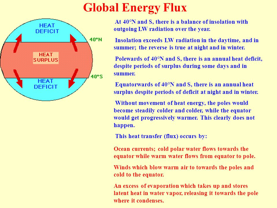 Global Energy Flux At 40°N and S, there is a balance of insolation with outgoing LW radiation over the year.