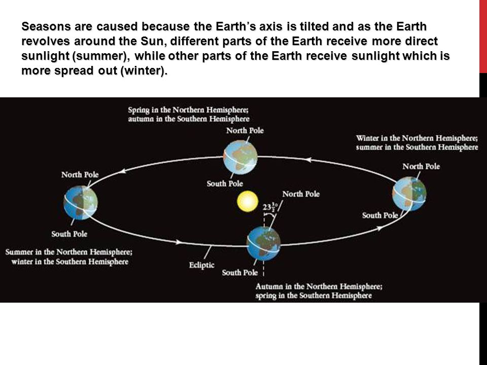 Seasons are caused because the Earth's axis is tilted and as the Earth revolves around the Sun, different parts of the Earth receive more direct sunli