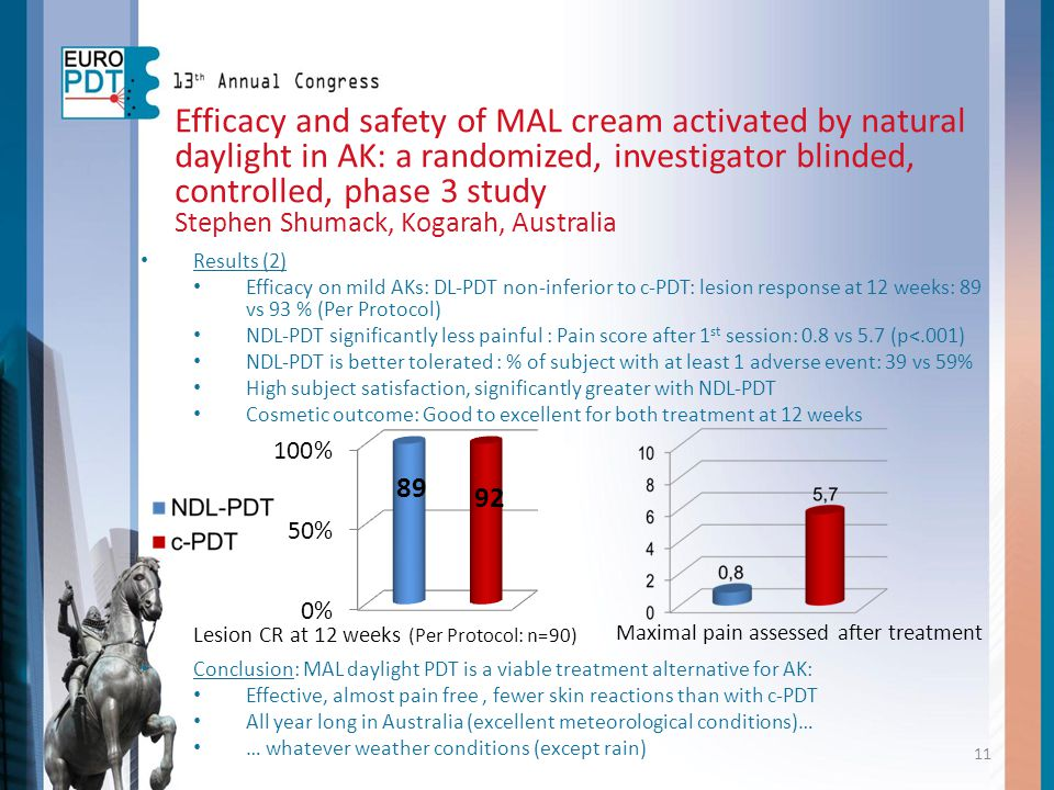 Efficacy and safety of MAL cream activated by natural daylight in AK: a randomized, investigator blinded, controlled, phase 3 study Stephen Shumack, K