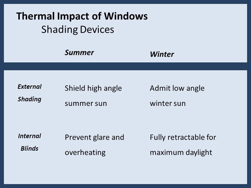 Thermal Impact of Windows Shading Devices Summer Shield high angle summer sun Prevent glare and overheating Internal Blinds External Shading Winter Admit low angle winter sun Fully retractable for maximum daylight