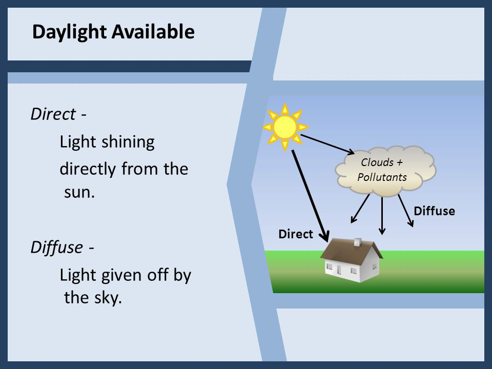 Direct - Light shining directly from the sun. Diffuse - Light given off by the sky. Clouds + Pollutants Direct Diffuse Daylight Available