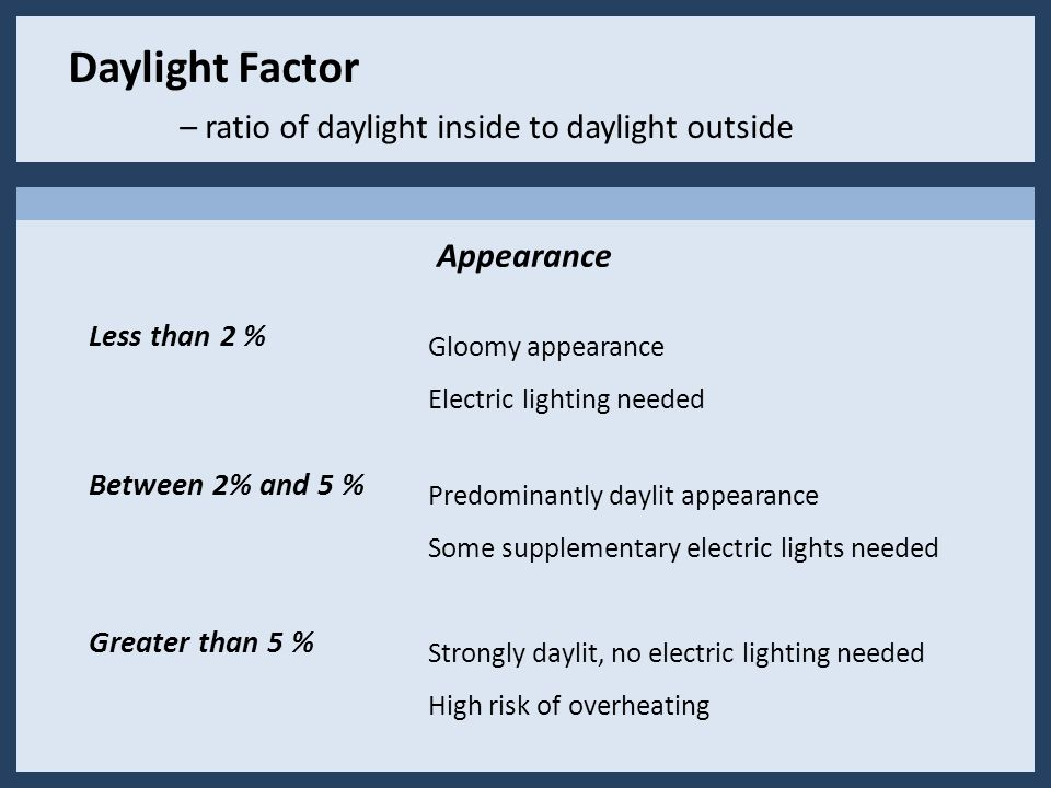Daylight Factor – ratio of daylight inside to daylight outside Greater than 5 % Between 2% and 5 % Less than 2 % Gloomy appearance Electric lighting needed Predominantly daylit appearance Some supplementary electric lights needed Strongly daylit, no electric lighting needed High risk of overheating Appearance