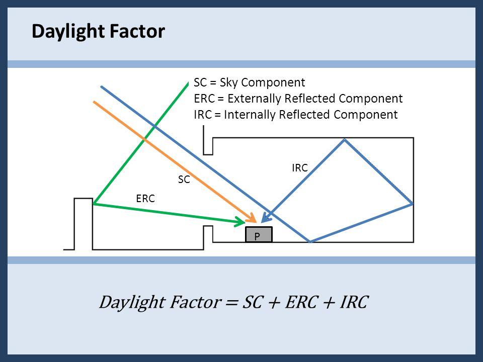 IRC SC ERC SC = Sky Component ERC = Externally Reflected Component IRC = Internally Reflected Component P Daylight Factor = SC + ERC + IRC Daylight Factor