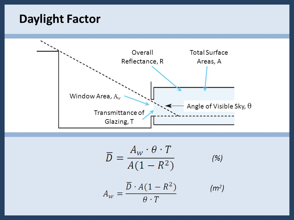 Overall Reflectance, R Total Surface Areas, A Transmittance of Glazing, T Window Area, A w (%) (m 2 ) Angle of Visible Sky, θ Daylight Factor