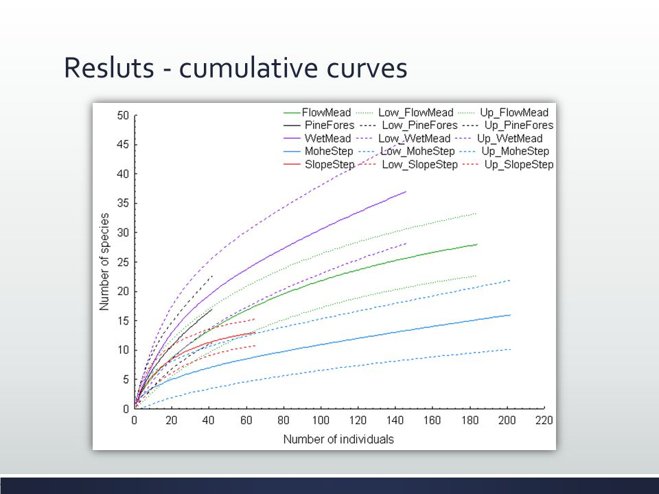 Resluts - cumulative curves
