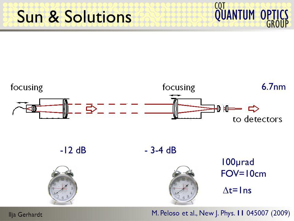 Ilja Gerhardt QUANTUM OPTICS CQT GROUP Sun & Solutions - 3-4 dB-12 dB 100µrad FOV=10cm  t=1ns M.