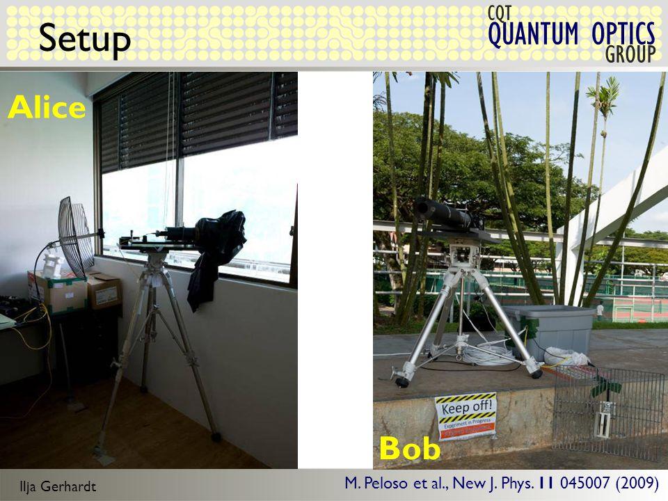 Ilja Gerhardt QUANTUM OPTICS CQT GROUP Setup Alice Bob M.