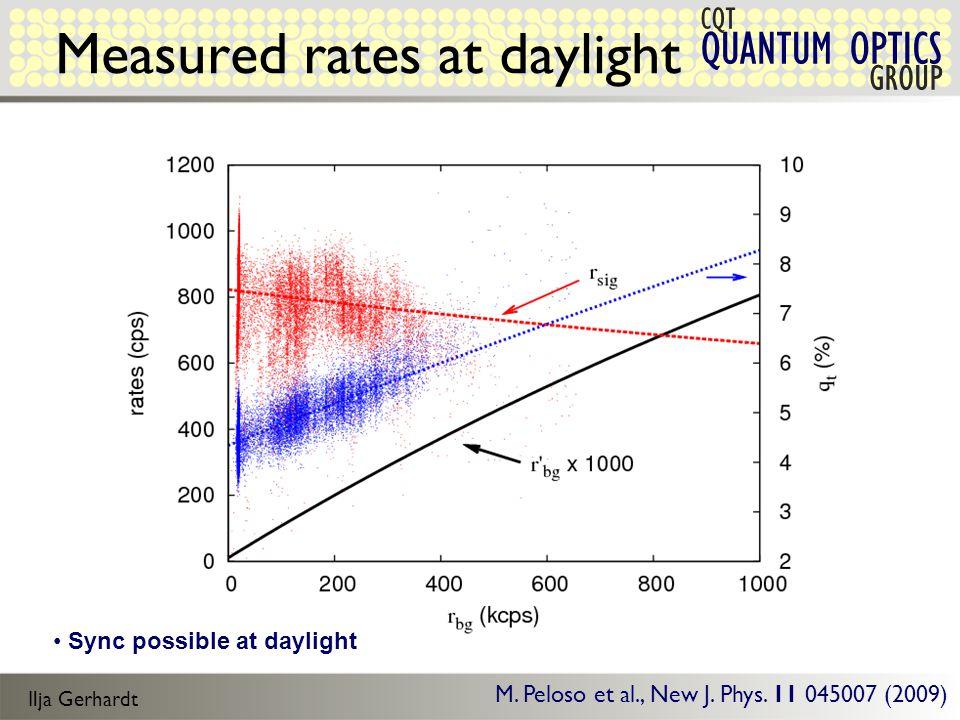 Ilja Gerhardt QUANTUM OPTICS CQT GROUP Measured rates at daylight M.