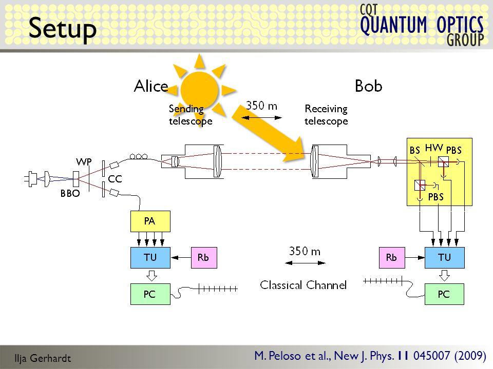 Ilja Gerhardt QUANTUM OPTICS CQT GROUP Setup M. Peloso et al., New J. Phys. 11 045007 (2009)