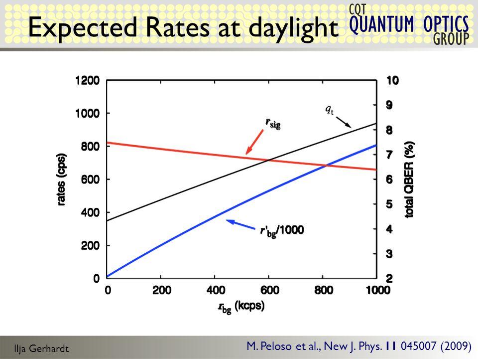 Ilja Gerhardt QUANTUM OPTICS CQT GROUP Expected Rates at daylight M.