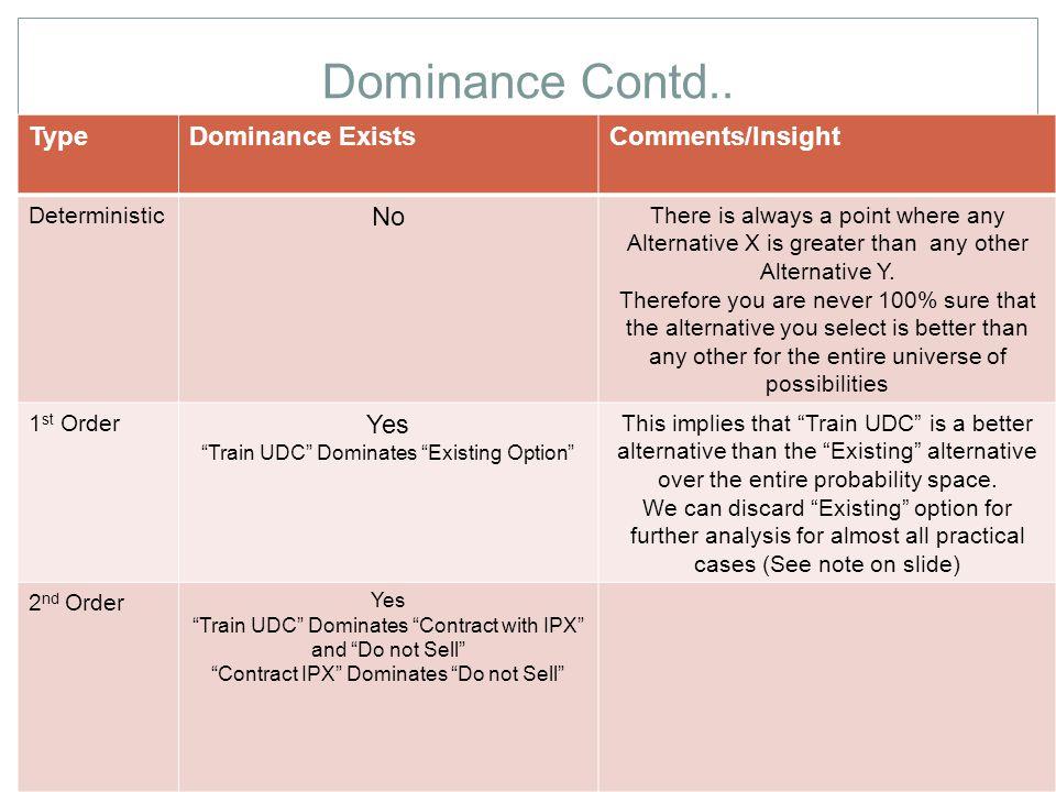 Dominance Contd..