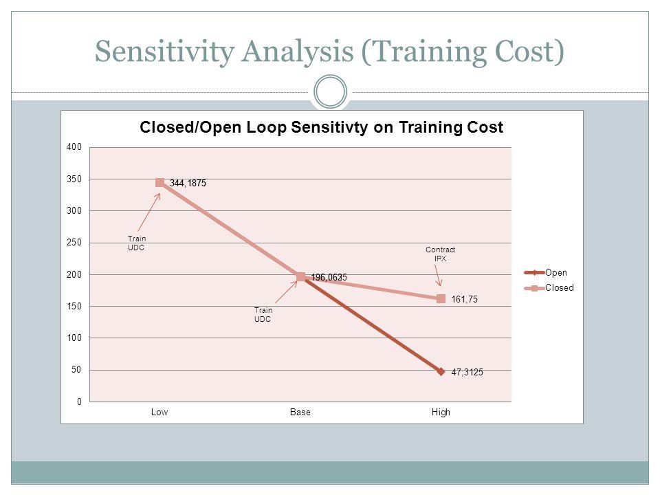 Sensitivity Analysis (Training Cost)