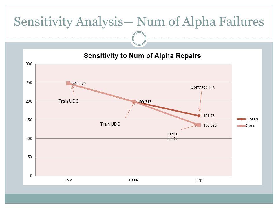 Sensitivity Analysis— Num of Alpha Failures