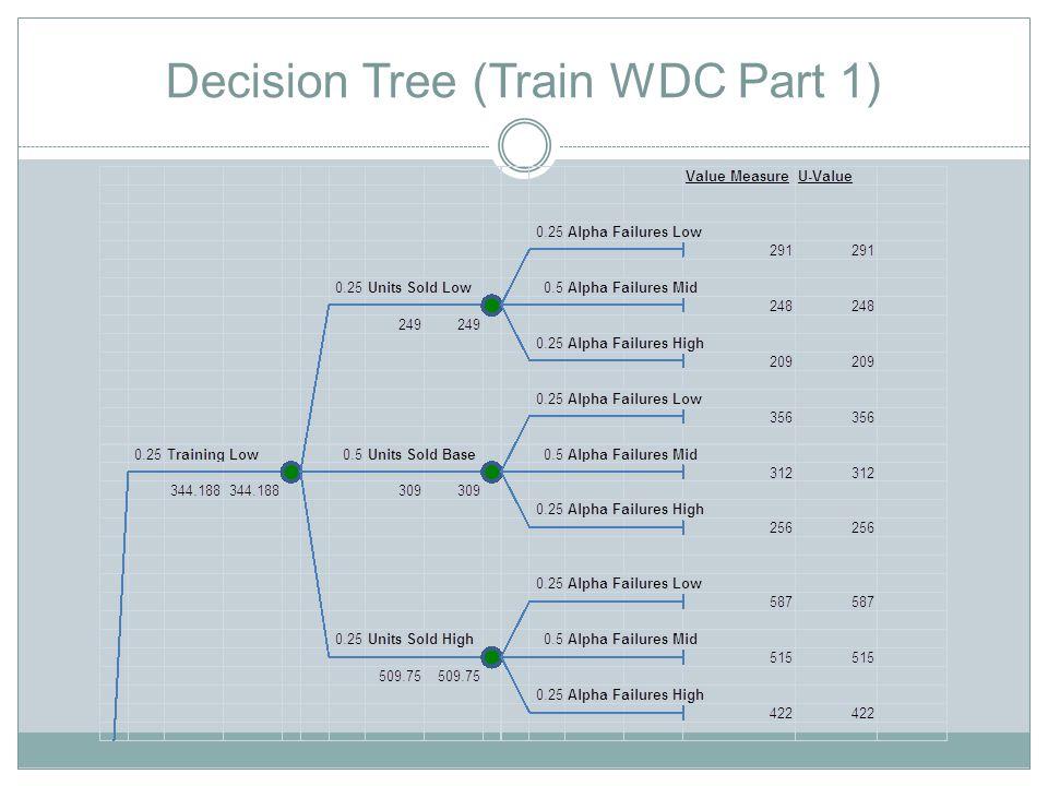 Decision Tree (Train WDC Part 1)