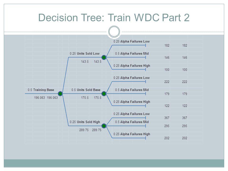 Decision Tree: Train WDC Part 2