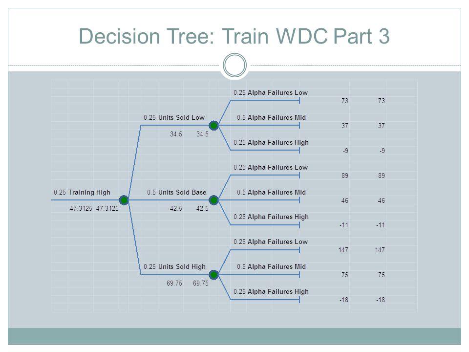 Decision Tree: Train WDC Part 3