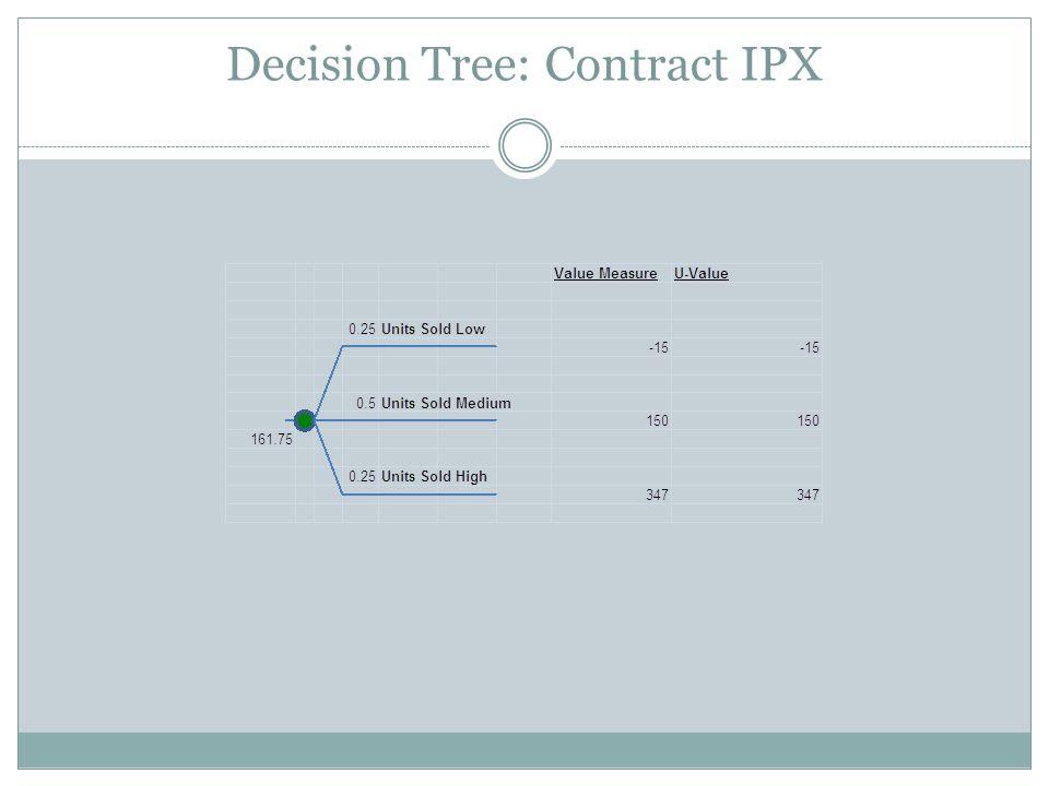 Decision Tree: Contract IPX