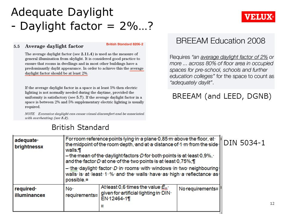 Adequate Daylight - Daylight factor = 2%… 12 British Standard BREEAM (and LEED, DGNB) DIN 5034-1