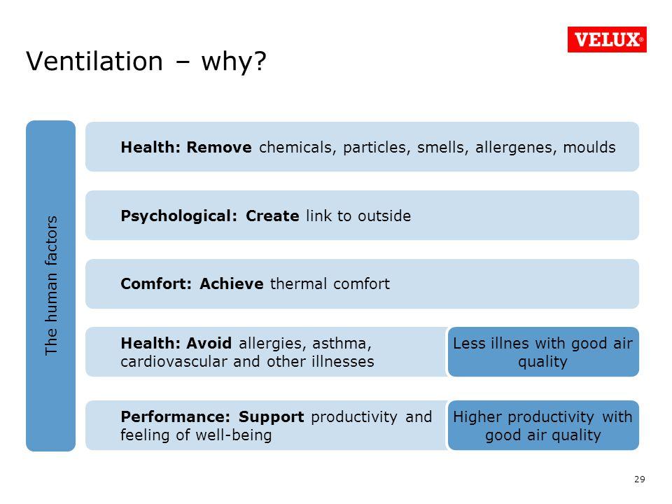 Ventilation – why.