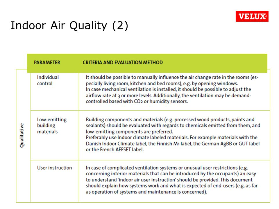 Indoor Air Quality (2) #42