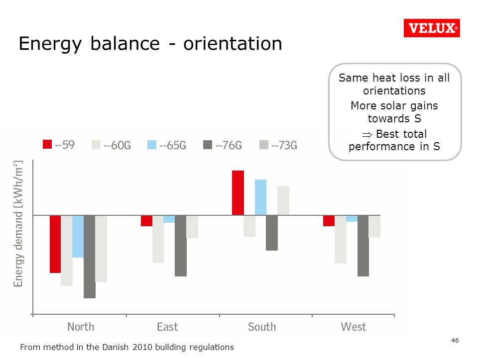Energy balance - orientation 46 From method in the Danish 2010 building regulations Same heat loss in all orientations More solar gains towards S  Best total performance in S