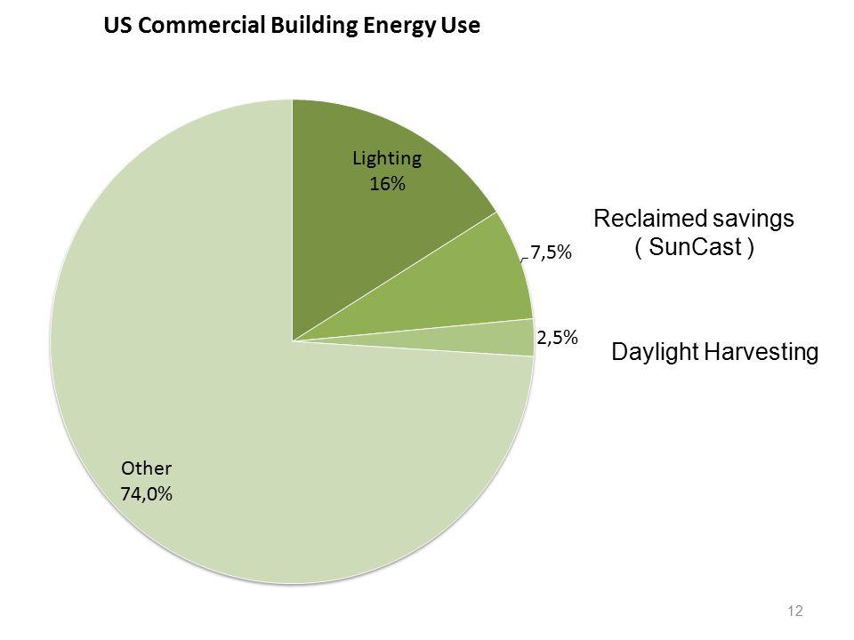 12 Daylight Harvesting Reclaimed savings ( SunCast )