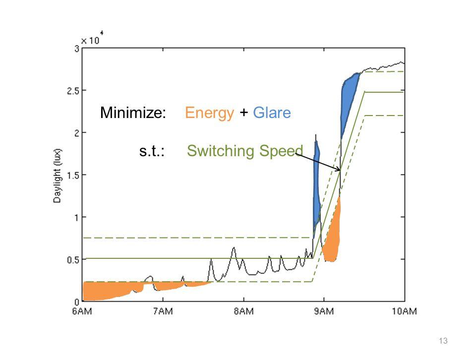 13 Minimize: Energy + Glare s.t.: Switching Speed
