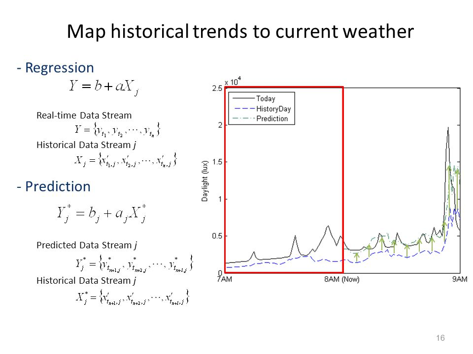 16 Real-time Data Stream Historical Data Stream j Predicted Data Stream j - Regression - Prediction Map historical trends to current weather