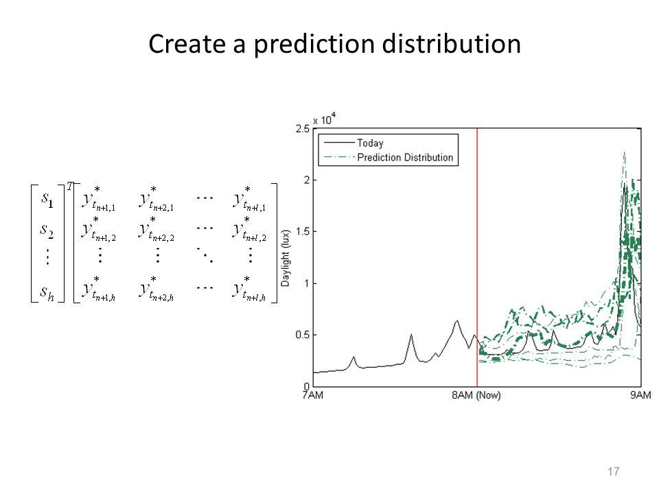 17 Create a prediction distribution