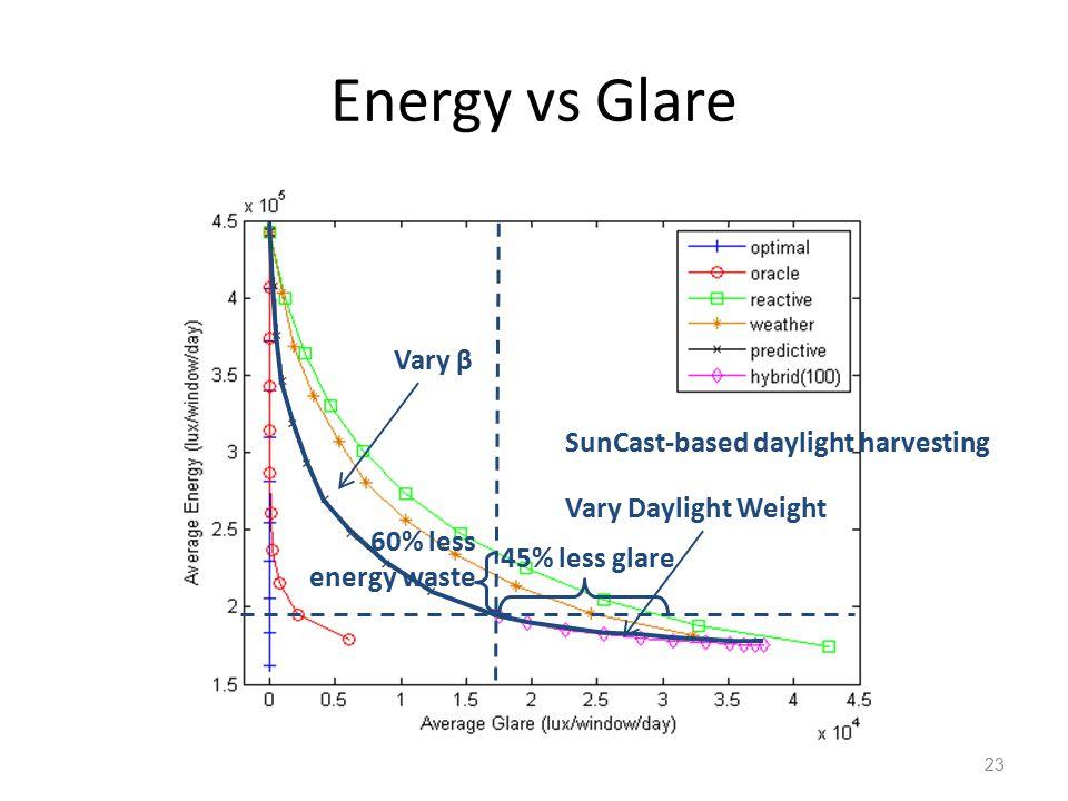 Energy vs Glare 23 45% less glare 60% less energy waste SunCast-based daylight harvesting Vary β Vary Daylight Weight