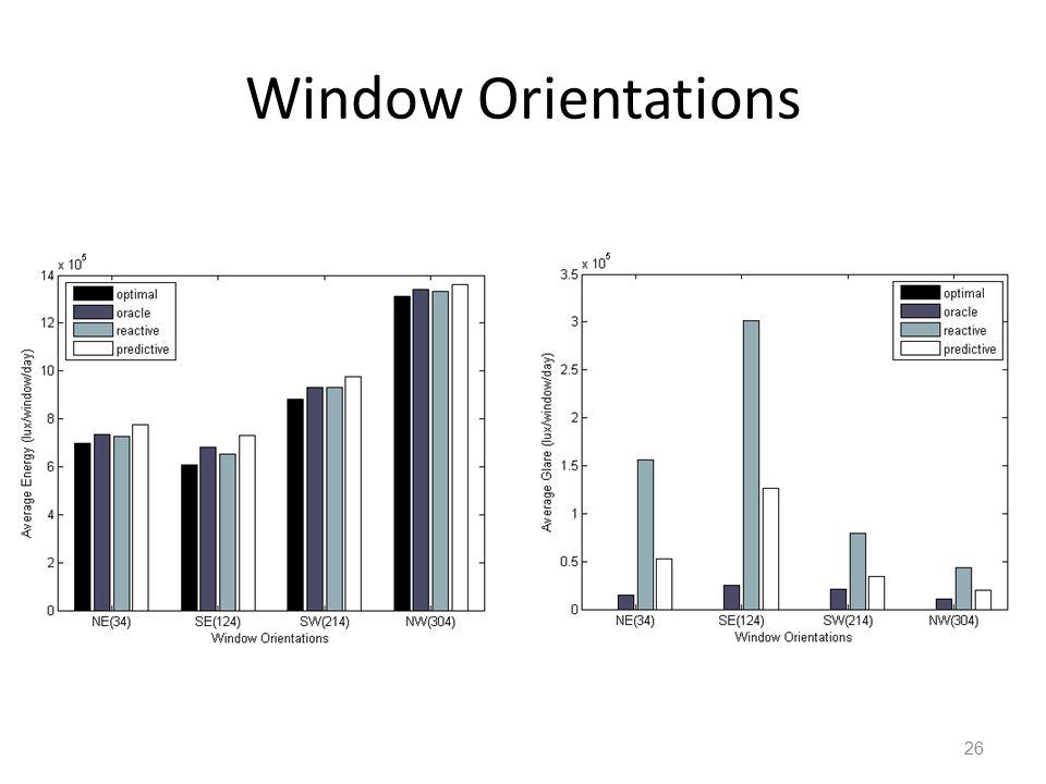Window Orientations 26