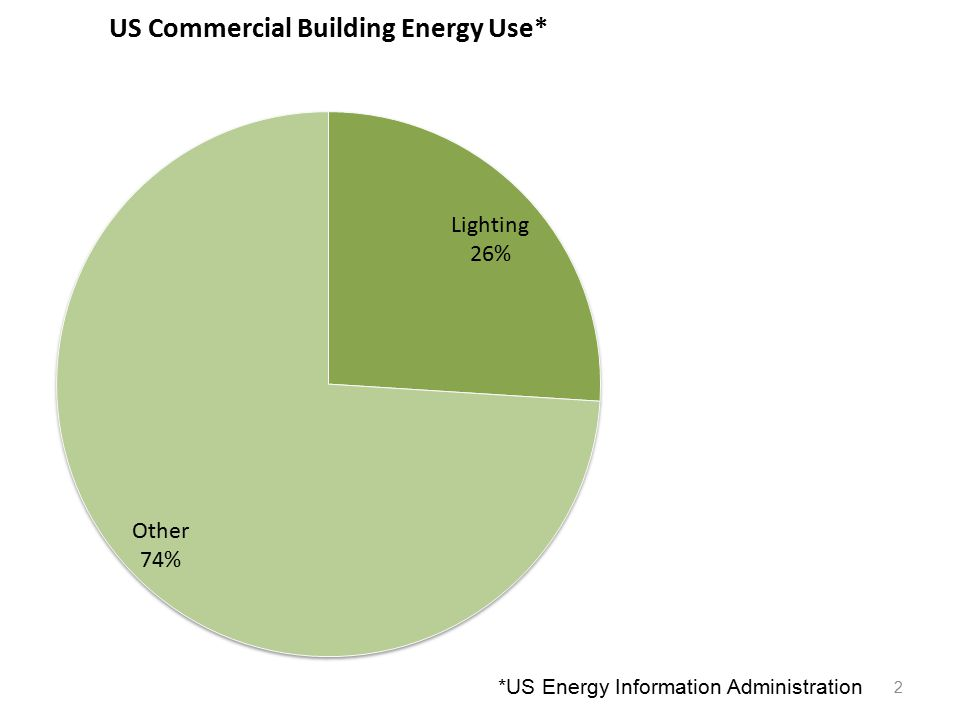 2 *US Energy Information Administration